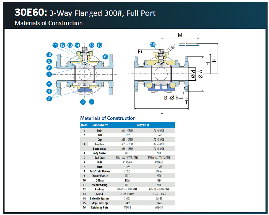 30E60 - 3-Way, Flanged 300#, Full Port - Flow Control Experts - Econ ...